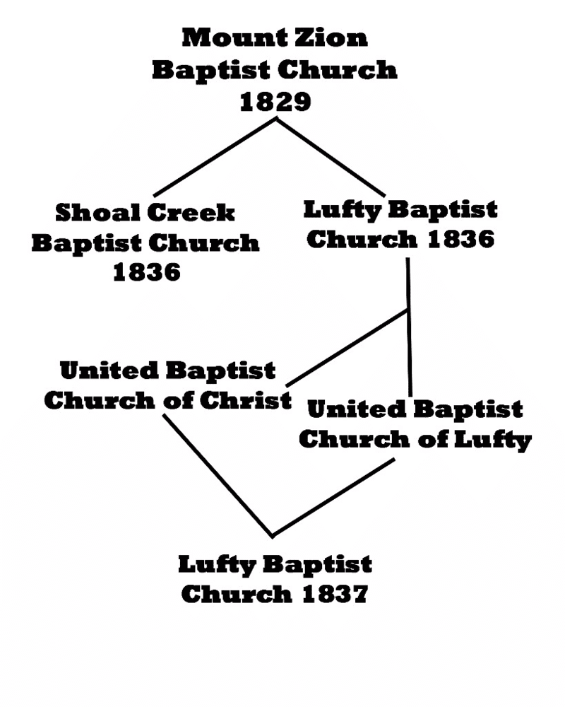 Lufty Baptist Church History